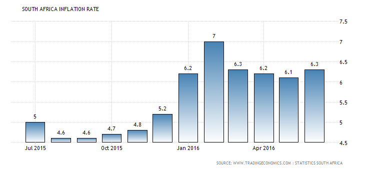 inflation 2015