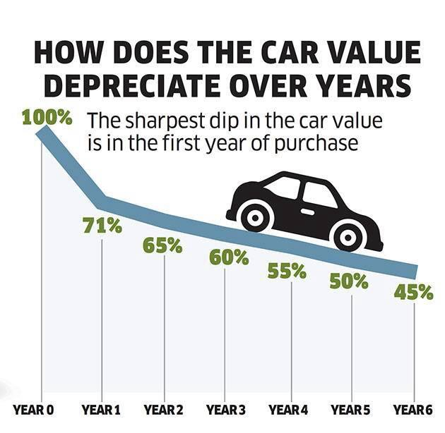 Car Depreciation Calculator >> Motor Car Depreciation Rate - impremedia.net