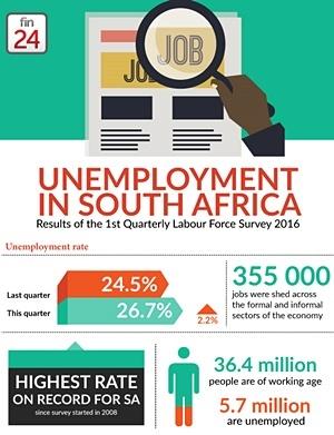unemployment sa